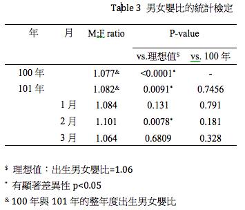 Table 3 男女嬰比的統計檢定
